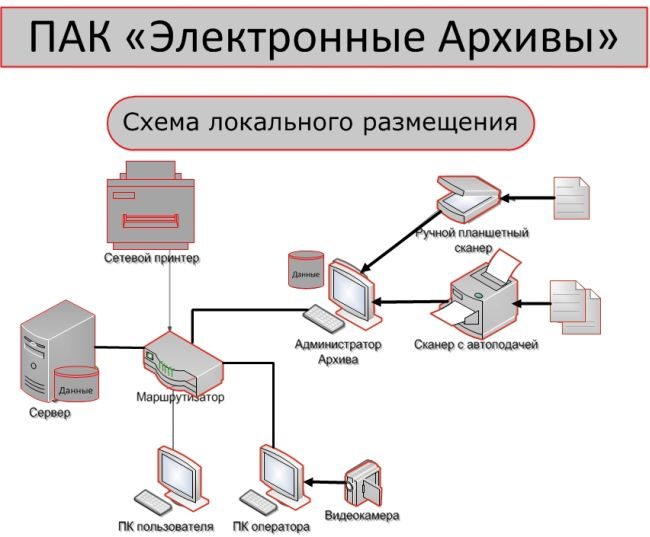 Электронный архив схема